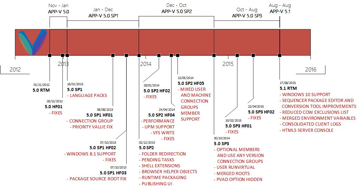 App-V Release Timeline